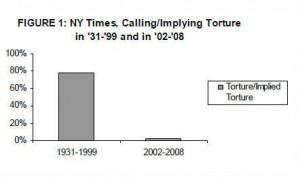 graph of NY Times torture coverage
